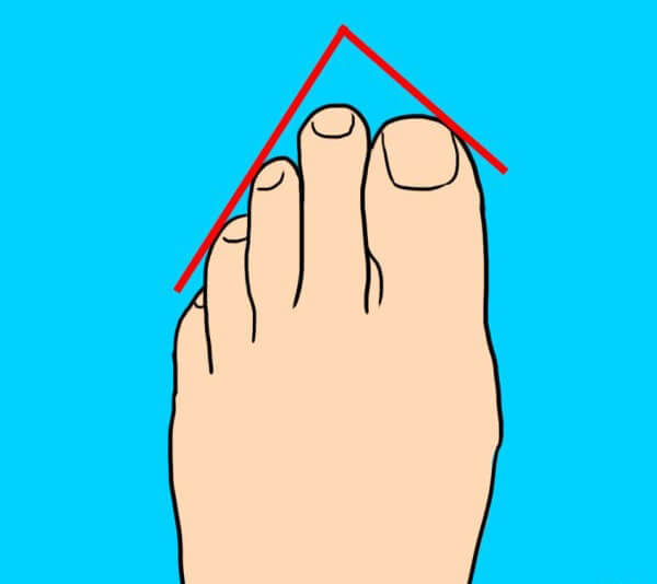 Shape of the foot and personality